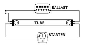Ballast pour tube fluo 36W ou 40W