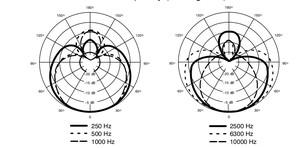Micro Filaire Shure beta 57 A dynamique supercardioïde