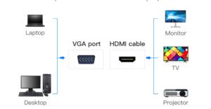 Convertisseur VGA vers HDMI + Audio