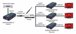 Transmetteur HDMI RJ45 jusqu'à 160m en 1080p full HD V4