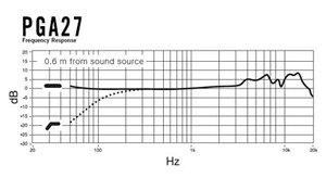 Micro Studio Shure - PGA27-LC Statique Polyvalent Cardio