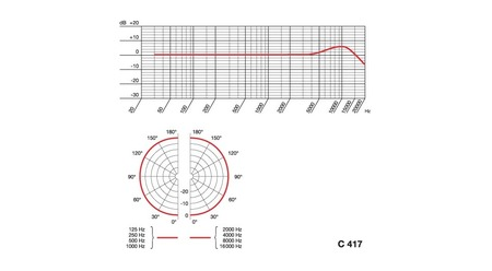 Micro cravate omnidirectionel mini XLR AKG C417 L