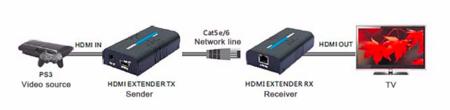 Transmetteur HDMI RJ45 jusqu'à 120m en 1080p full HD V3
