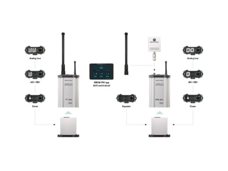 Boîtier Récepteur audio stéréo sans fil Neutrik XIRIUM PRO 2 (sans antenne et module)